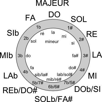 cercledequinte